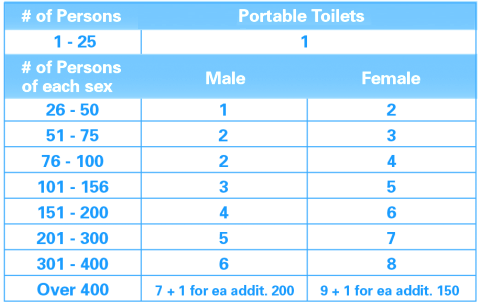 Gallason - Required Portable Toilet Rentals Chart
